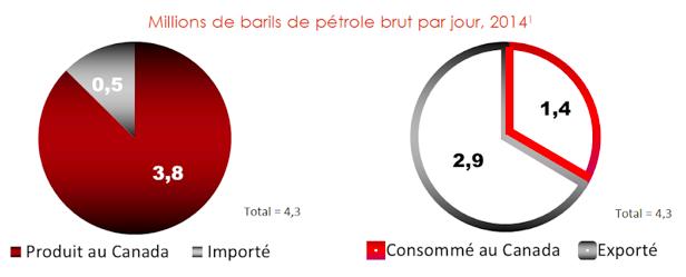 Millions de barils de pétrole brut par jour en 2014